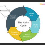 The Evolution of Science: The Kuhn Cycle Explained